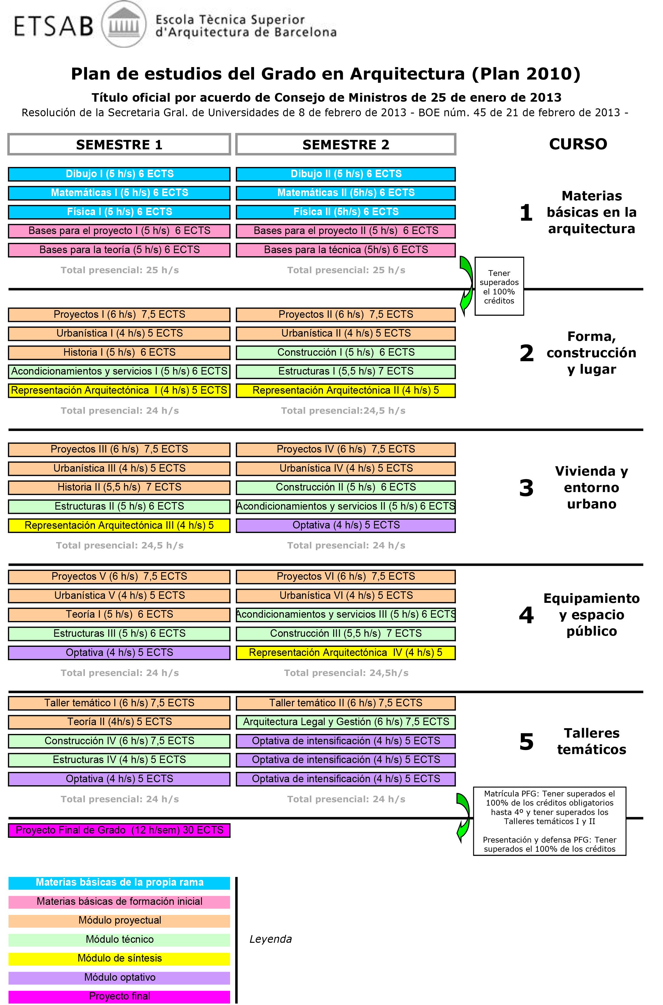 Plan de estudios etsab escuela t cnica superior de for Grado en arquitectura