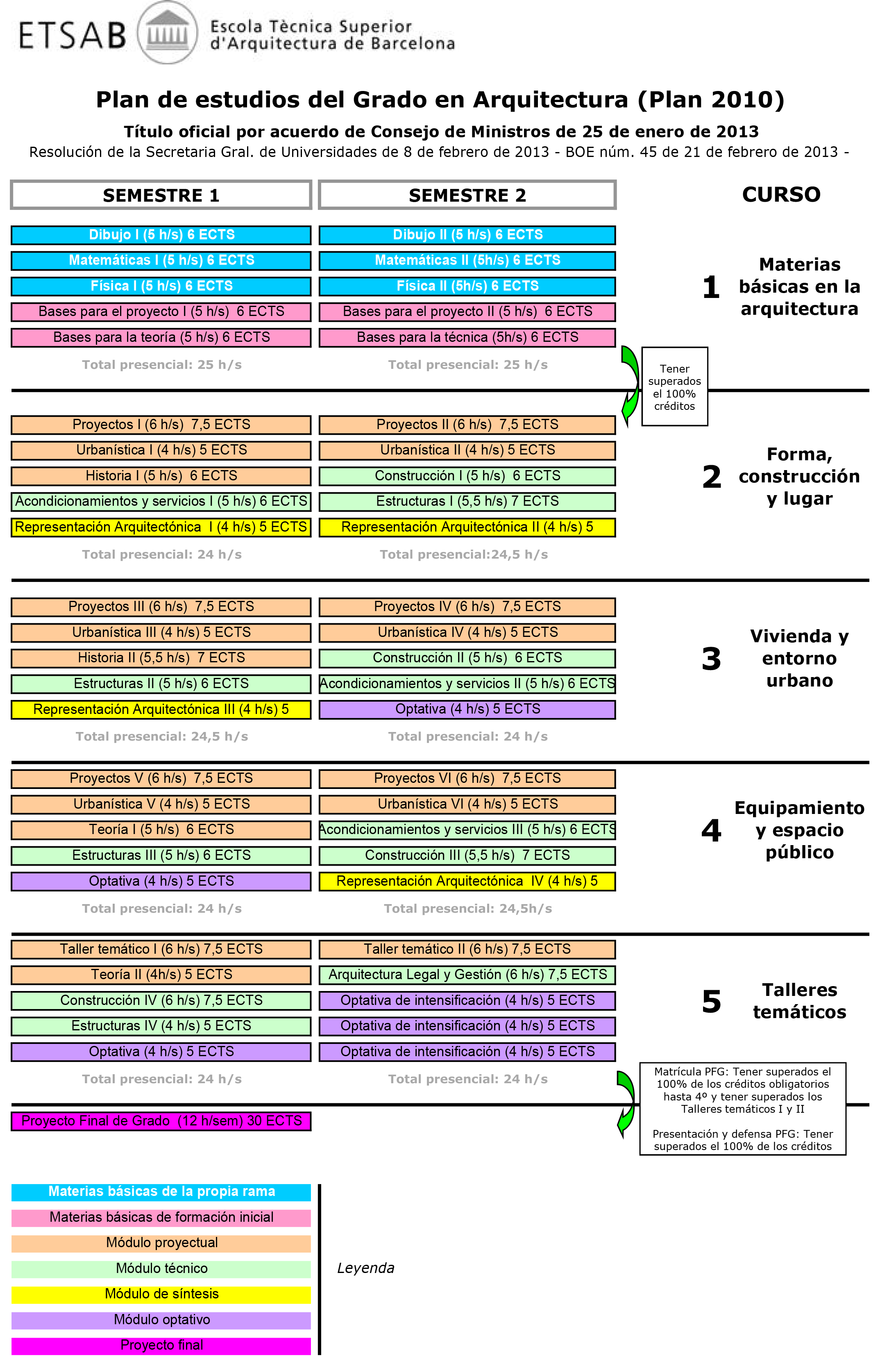 Plan de estudios etsab escuela t cnica superior de for Grado superior arquitectura