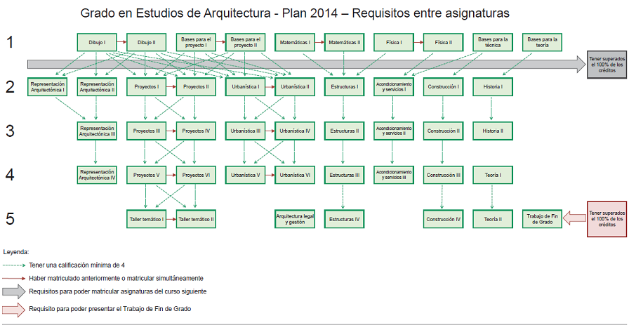 Requisitos etsab escuela t cnica superior de for Grado superior arquitectura